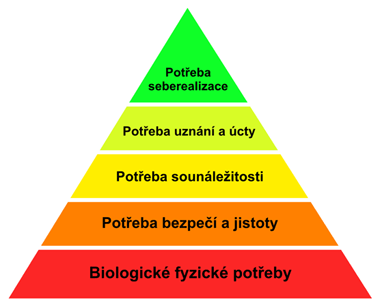 maslowova_pyramida